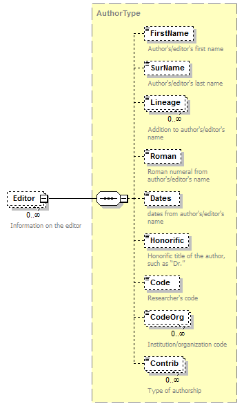 Create Custom Bibliography Styles